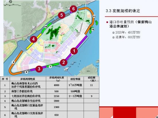 宁波梅山岛发展规划暨起步区总体规划2008